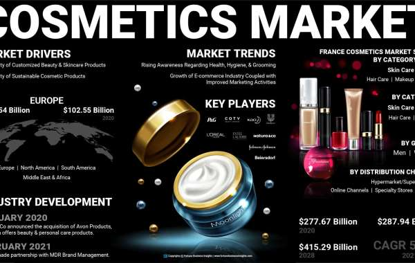 Cosmetics Market Key News, Price Trend, Size Outlook, Share Value and Industry Forecast to 2027